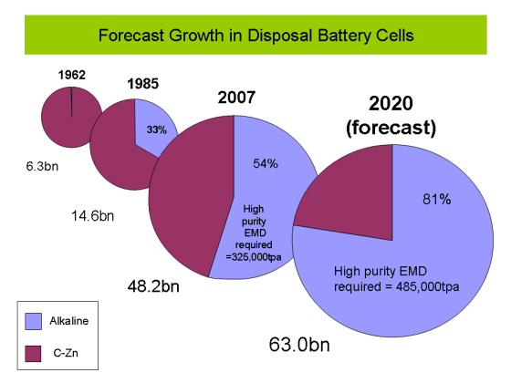 Forecast Growth in Disposable Battery Cells