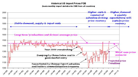 Long Term EMD Price Graph
